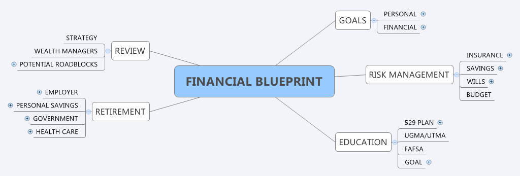 The financial blueprint