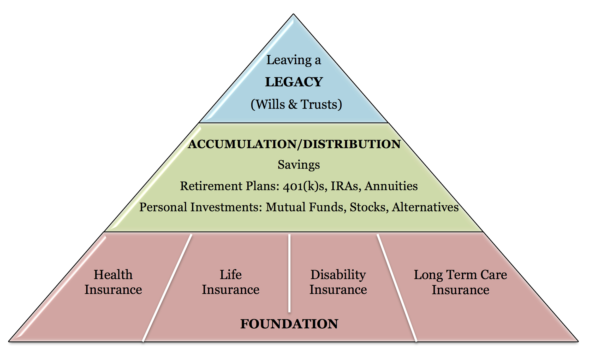 Financial Foundation Pyramid