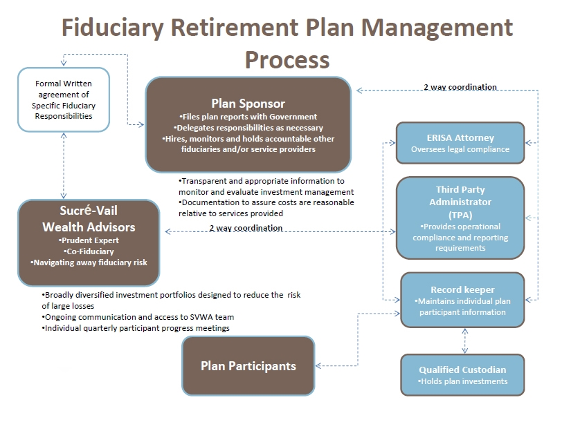 Fiduciary retirement plan management process