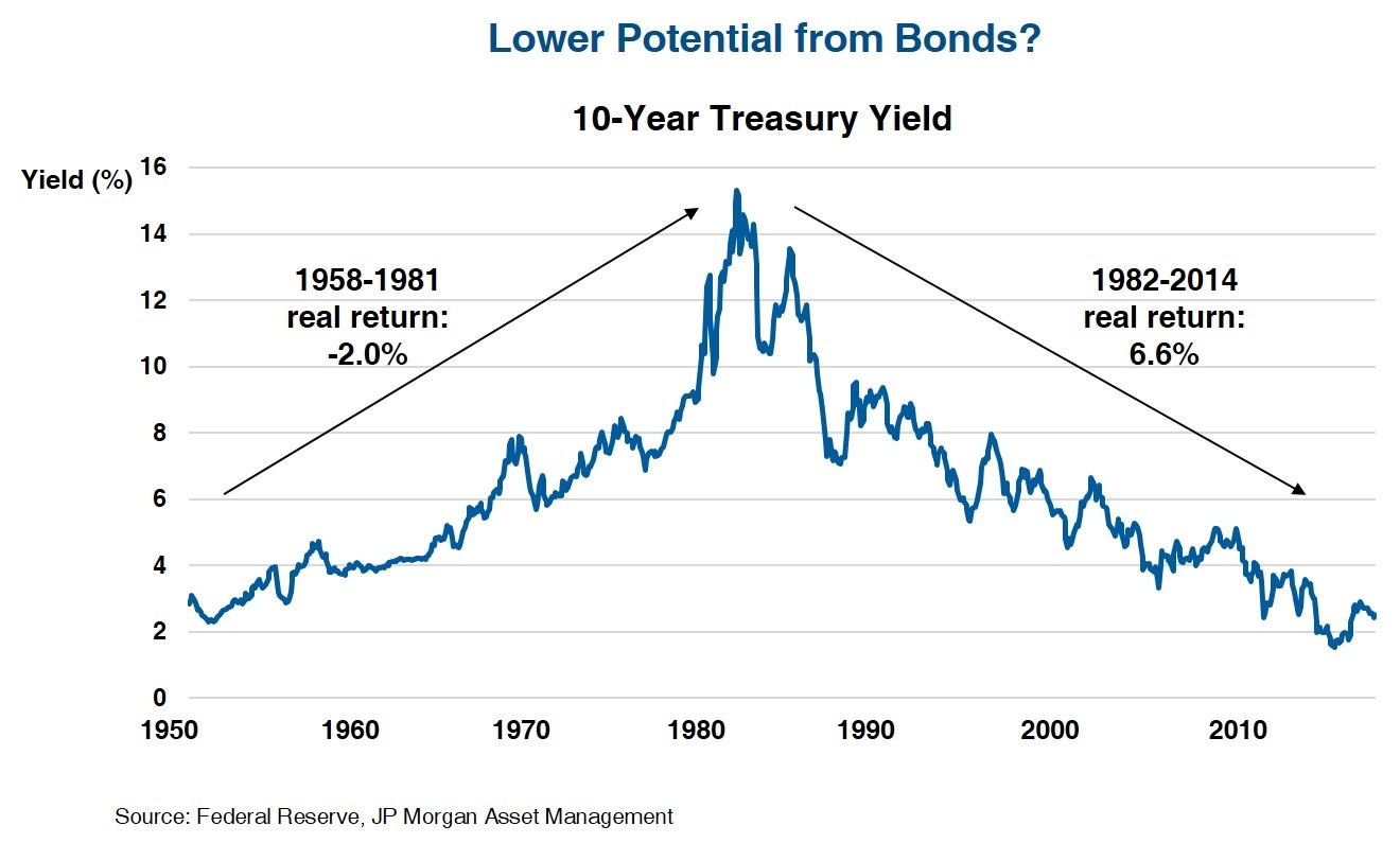Lower Potential from Bonds