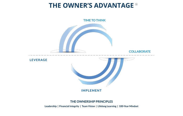 Owners Advantage Graphic