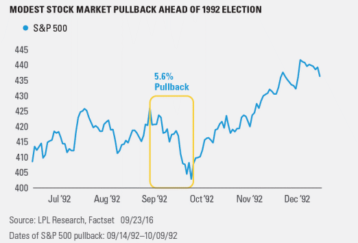 Modest Stock Market Pullback Ahead of 1992 Election