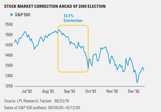 Stock Market Correction Ahead of 2000 Election