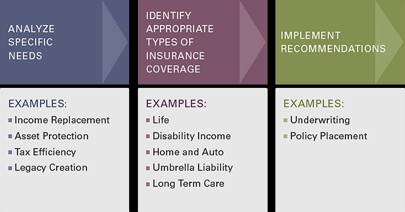 Our Risk Management Process | Barnum Wealth Management