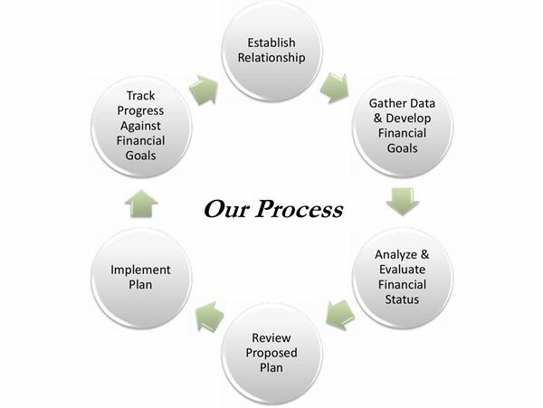how to get certfied financila planner