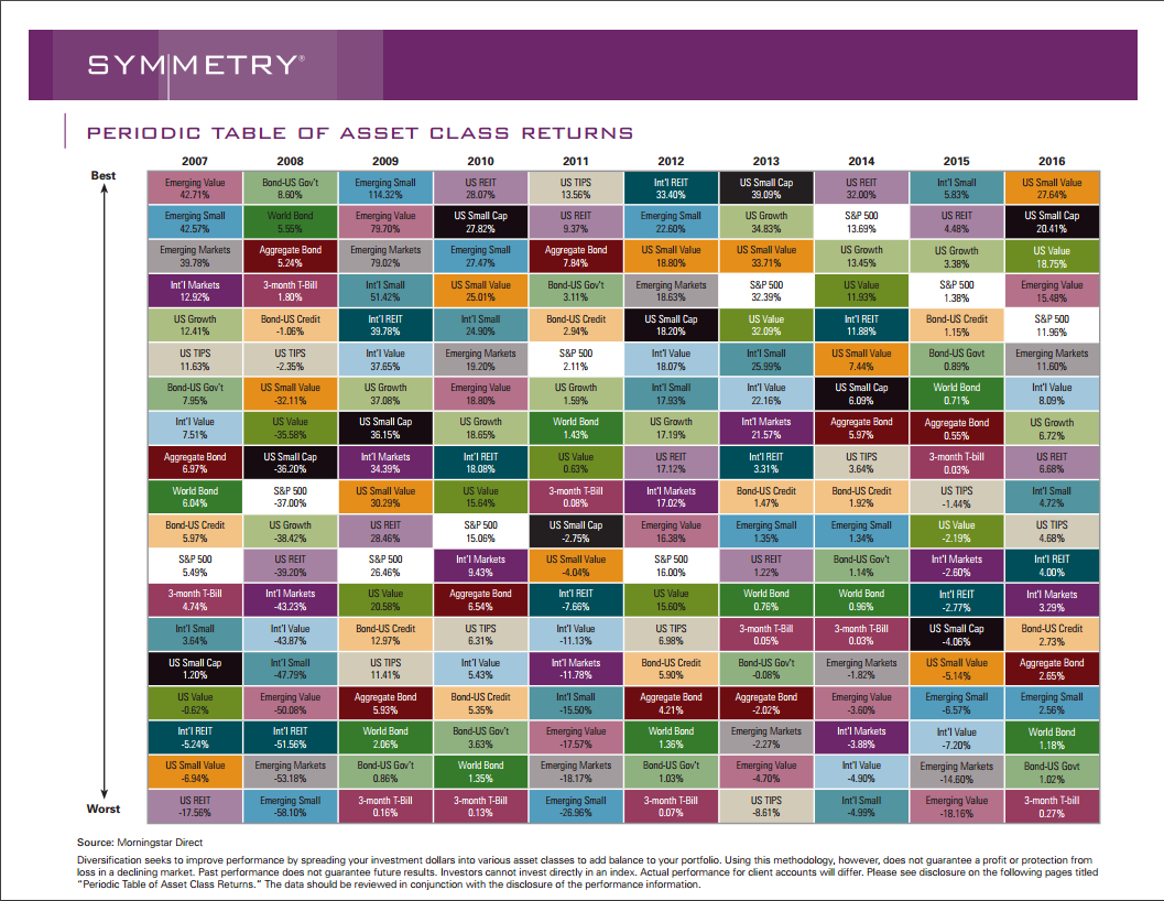 Investment charts henry wealth management investment charts periodic table of asset class returns urtaz Image collections