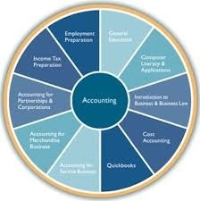 Cannon Tax & Accounting - Accounting Services