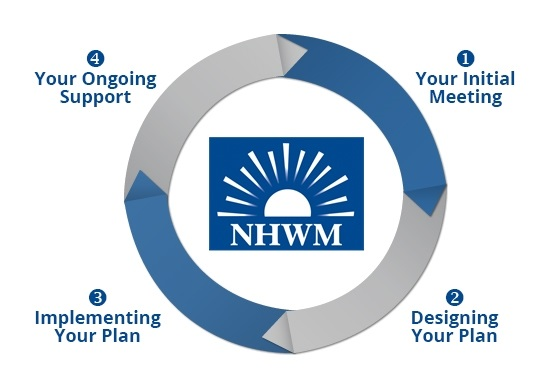 New Horizons Wealth Management - Our Process