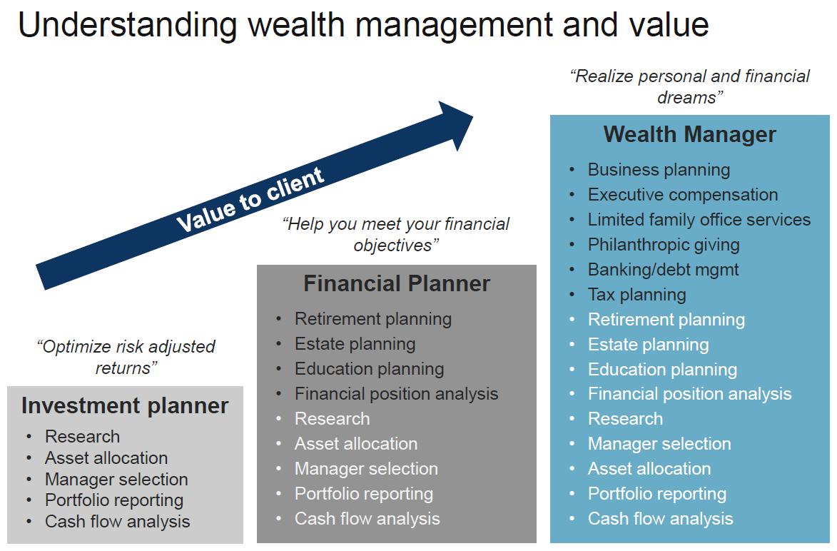 orange county wealth management