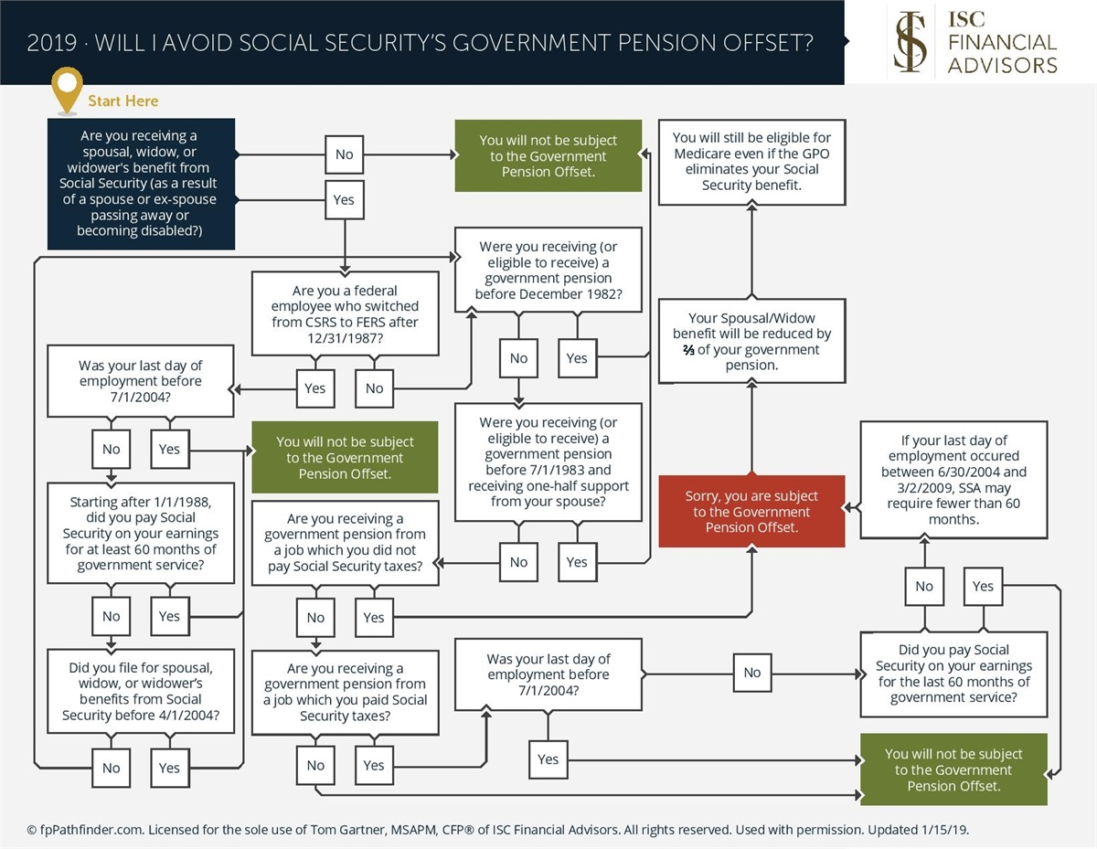 Will I Avoid Social Security's Government Pension Offset