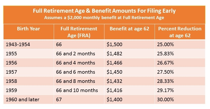Social Security Planning - Full Retirement Age | Carr Wealth