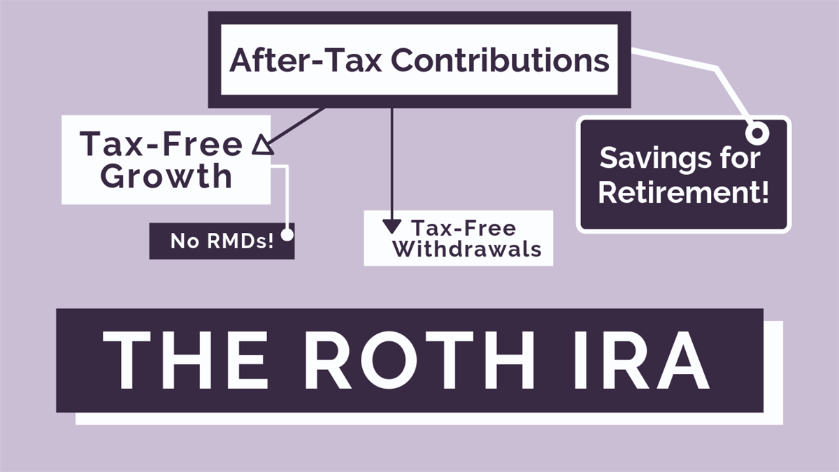 The Roth IRA: What It Is and How It Works | Personal Financial Strategies