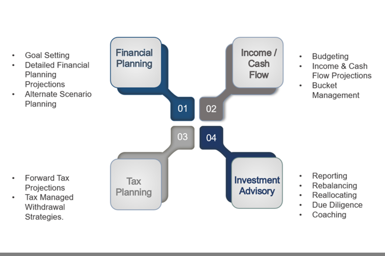 Our Comprehensive, Client focused, Retirement Income and Investment Process