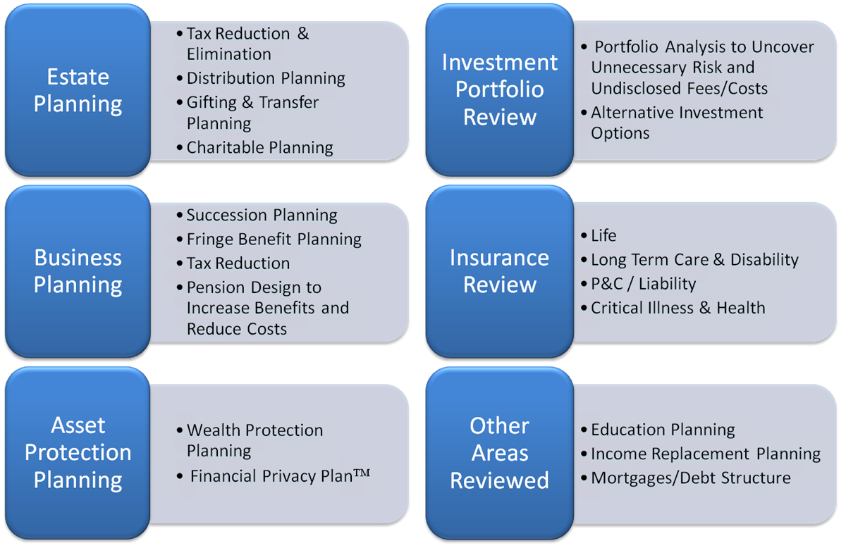Private Wealth Coaching™ & Wealth Mapping Report™   Bradford D  Creger