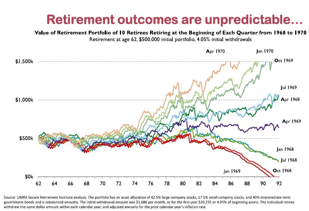 Timing Risk in Retirement