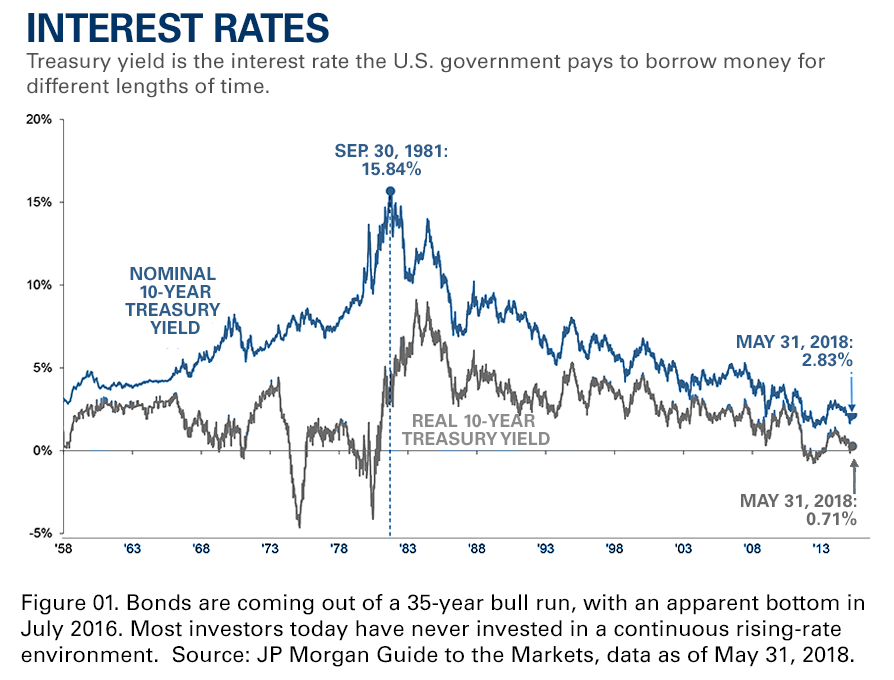 How will bonds perform with rising interest rates at the end of a 35-year bull run in bonds?