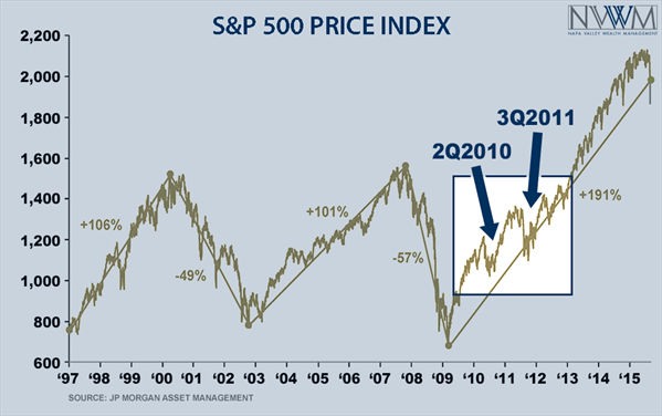 S&P 500 Stock Market Corrections Since 2009