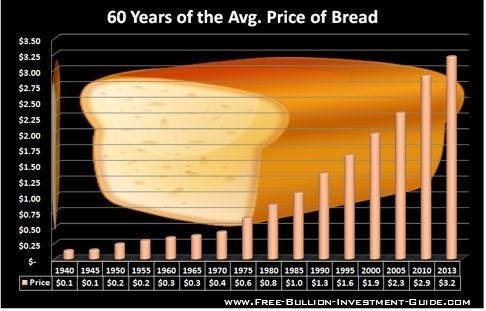 chart price of bread