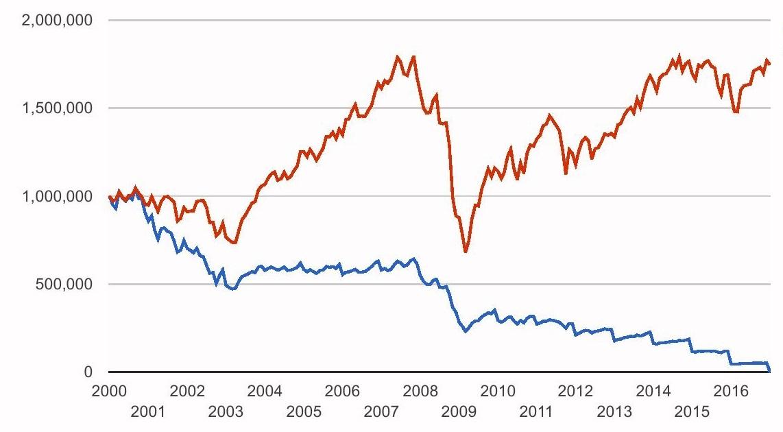 spartan 500 index fund