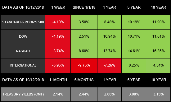 October 15 2018 Stocks Take A Ride Gateway Financial Advisors