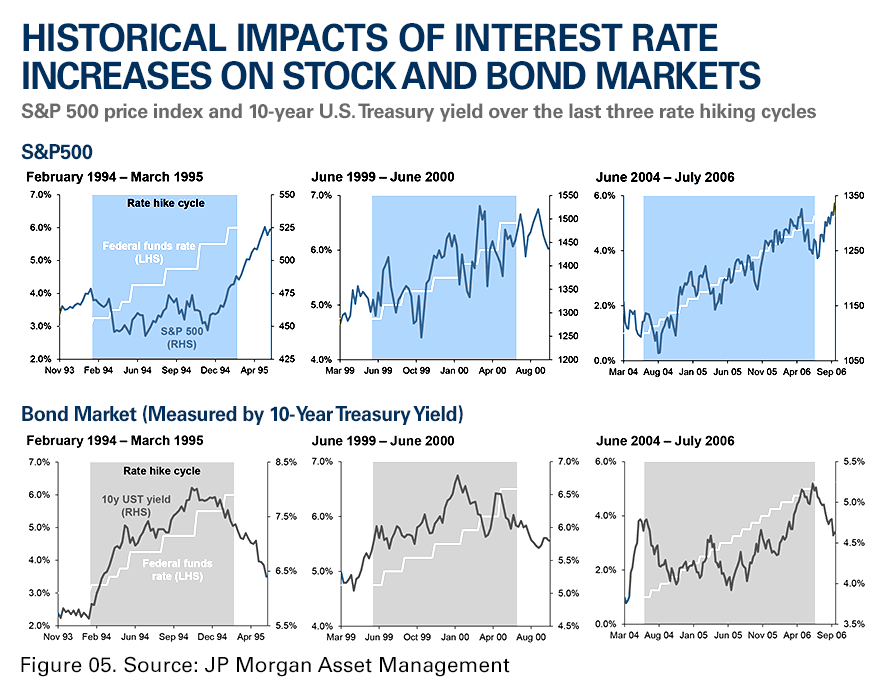 Historical impacts of interest rate increases on stocks and bond markets.