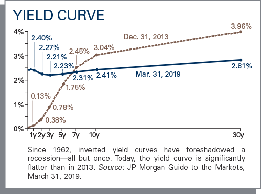 Since 1962, Inverted yield curves have foreshadowed a recession—all but once. Today, the yield curve is significantly flatter than in 2013.
