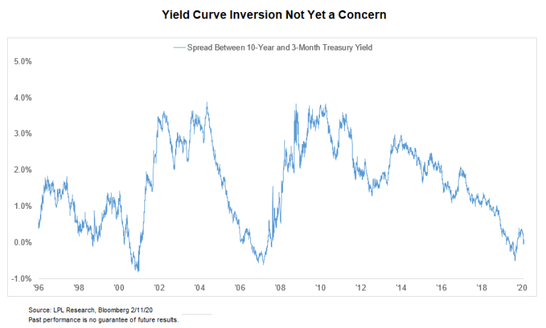 Yield Curve Back in the News