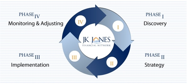 JK Jones Financial Network