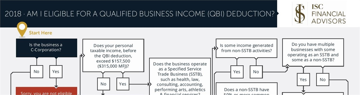Am I Eligible For A Qualified Business Income Deduction Isc
