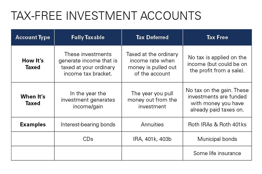 Tax-Free Investment Accounts:Reduce Your Taxes: The Power of Tax-Efficient Investing.