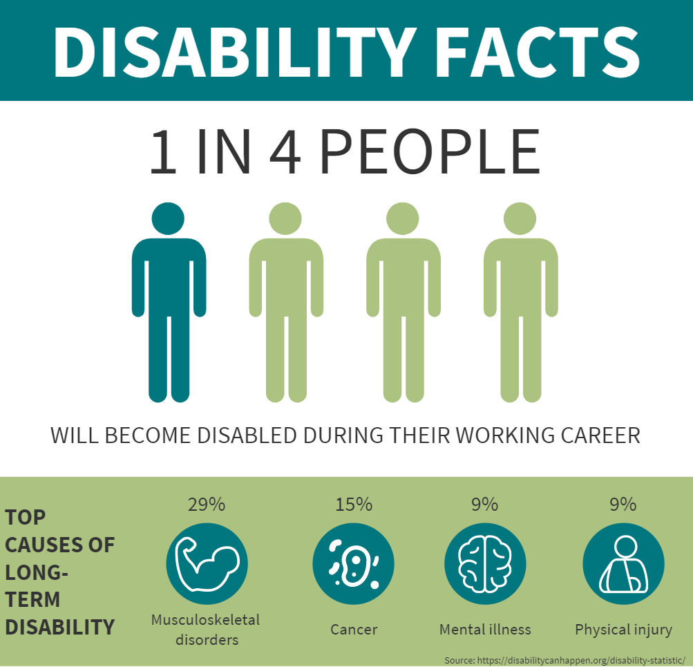 What Is Disability Insurance Aspen Wealth Management