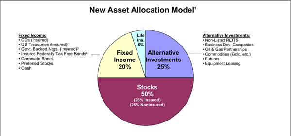 Asset Allocation Houston Retirement Income Planners
