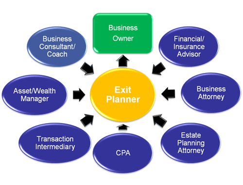 The Exit Planner's View