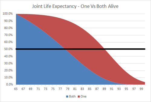 Kitces.com Joint-Life-Expectancy-One-Vs-Both-Alive