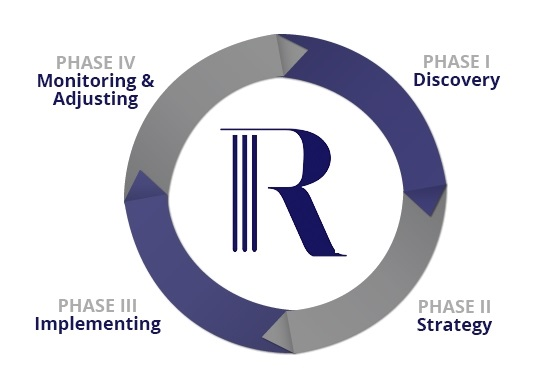 The Rosenberg Financial Group - Our Process