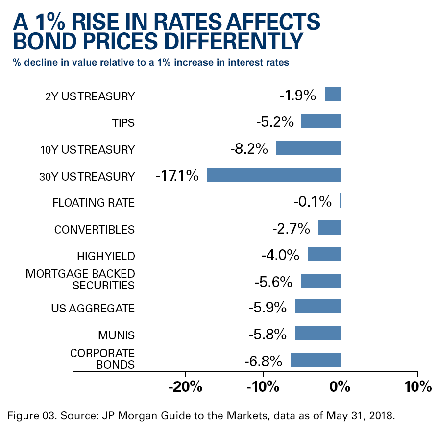 A 1% rise in interest rates affects bond prices differently. What are the best bonds to buy?
