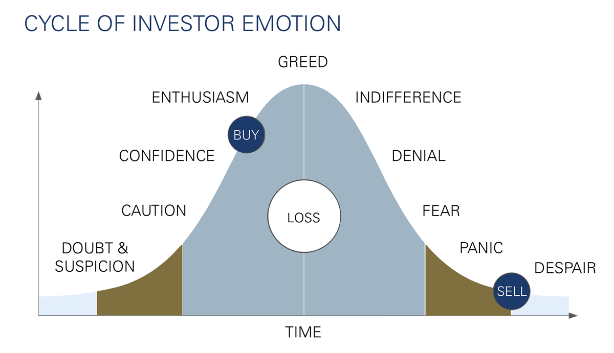 How to reduce investing risk and stop emotional trading.