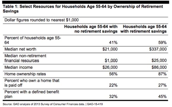 How Does Your Retirement Savings Compare to Your Peers