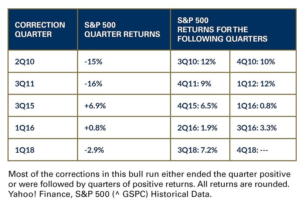 Most of the corrections in this bull run either ended the quarter positive or were followed by quarters of positive returns.