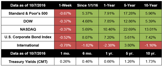 October 10, 2016 - Special Quarterly Update: Stocks See