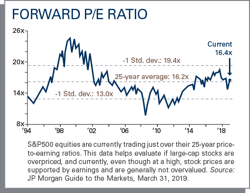 S&P500 equities are currently trading just over their 25-year price-to-earnings ratios.