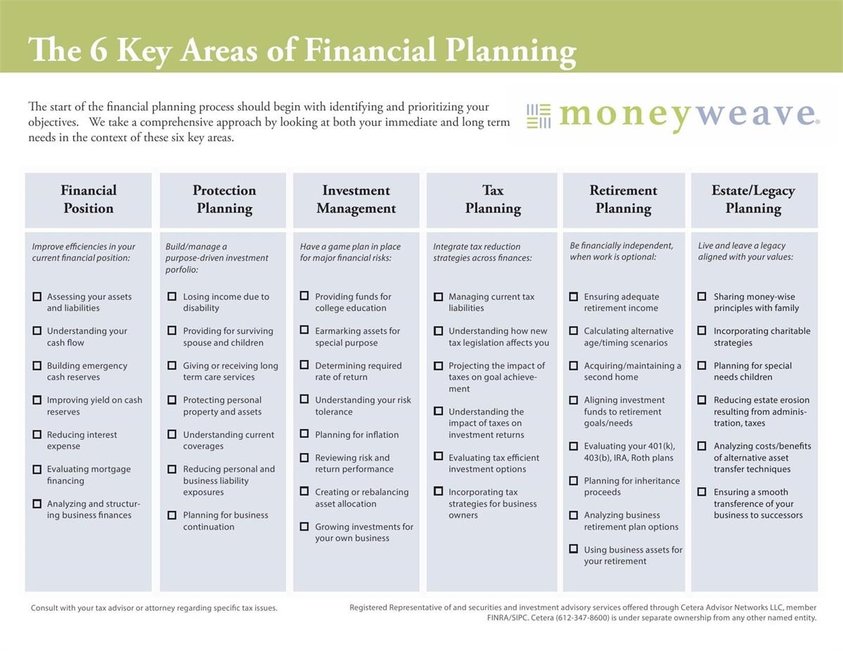 scope process moneyweave
