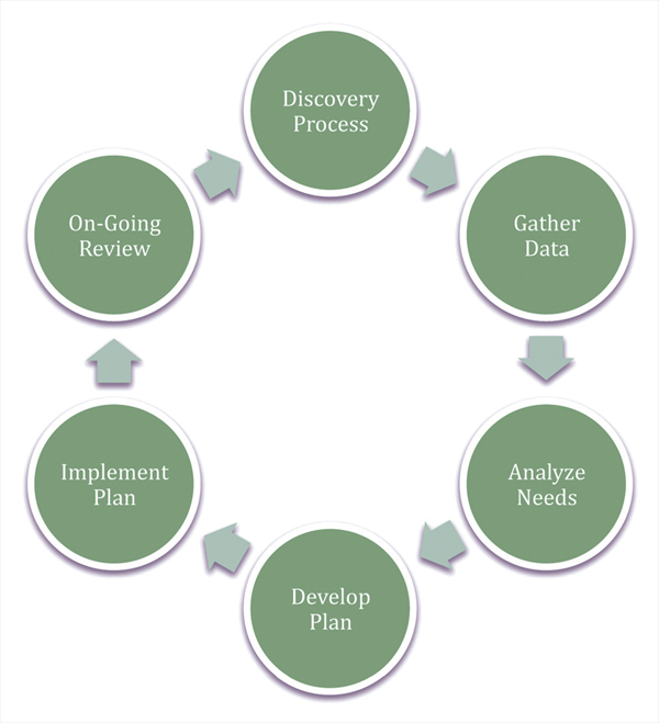 Business planning process steps pptv