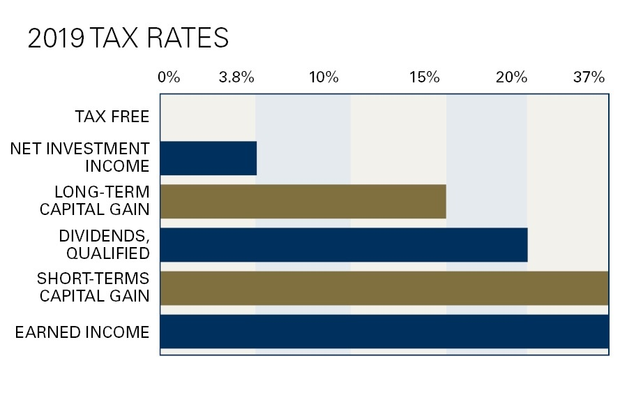 2018 Tax Rates: Gains made from investments such as municipal-bond interest are tax-free.