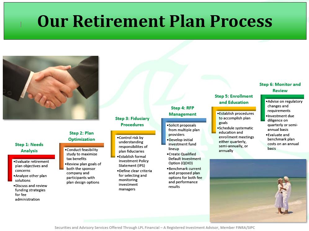 Corporate Retirement Plans | Rodd R  Miller, CFP® - LPL Registered