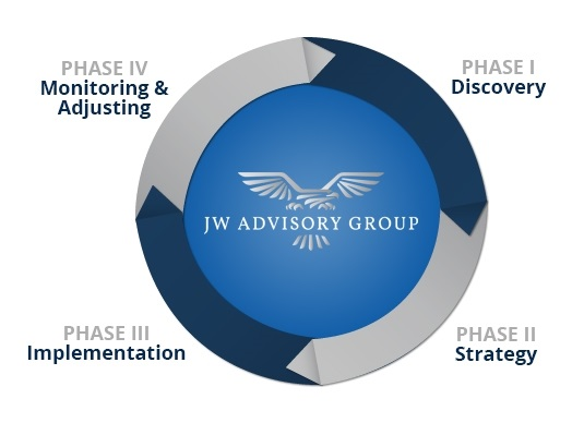 JW Advisory Group - Our Process