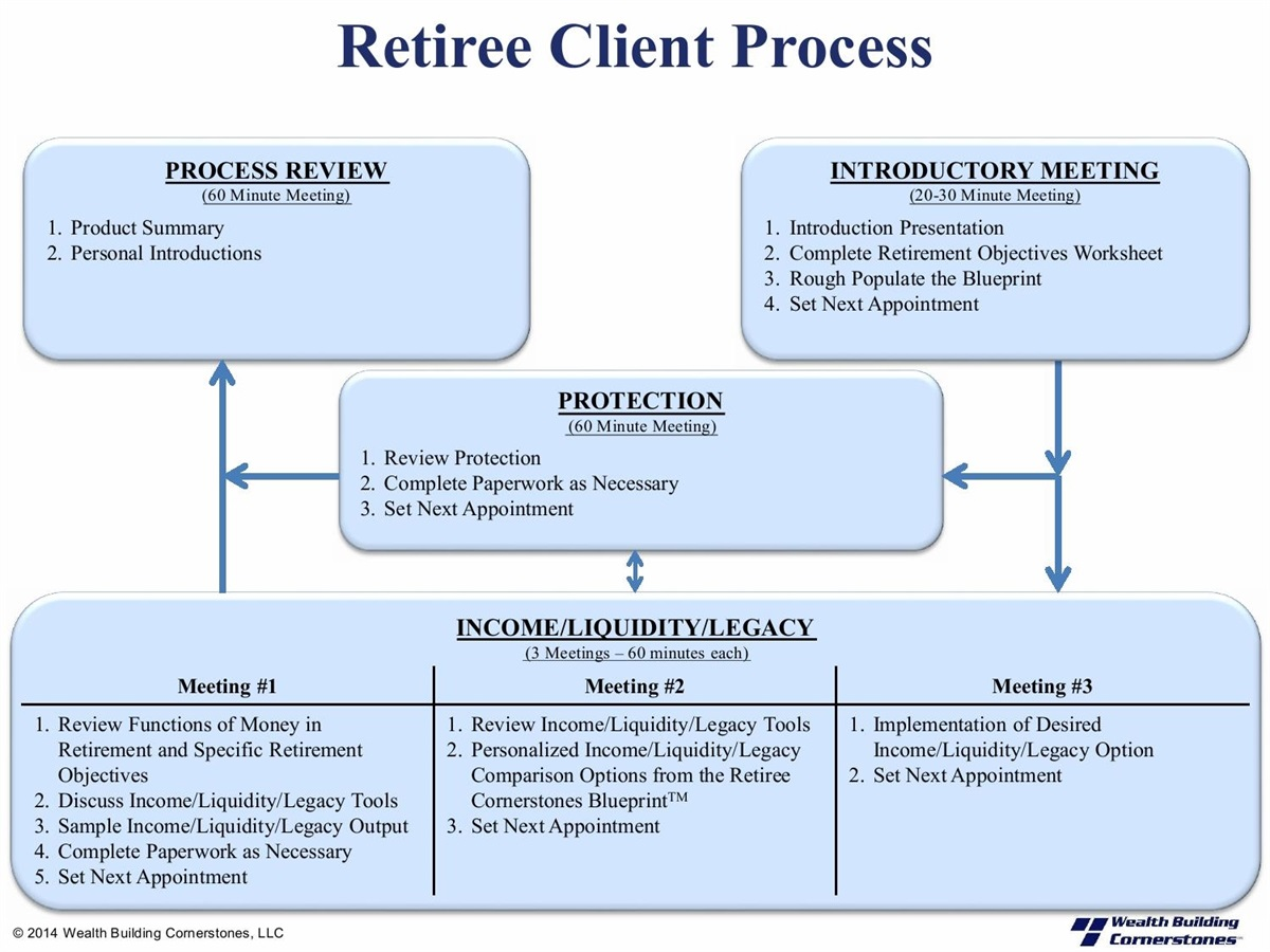 Our Process   The Sterling Insurance   Financial Group besides irs publication 915 worksheet   Siteraven furthermore  additionally Here's What No One Tells   Realty Executives Mi   Invoice and Resume together with Delta Pilots Retirement Plan together with Pension Calculations Spreadsheet Social Security Benefit Calculator additionally The Social Security Statement  Background  Implementation  and as well  further 2014 Instruction 1040 moreover 2014 Individual In e Tax Return   Long Form MO 1040 further Here's How the Social Security Retirement Benefit Works together with Form 2 Worksheet VIII Fillable Taxable Social Security Benefits moreover The World's Best Photos of fedjp   Flickr Hive Mind also 1040  2018    Internal Revenue Service additionally Social Security Appeals and Recalculations – 2019 Social Security additionally social security benefits worksheet 1040a   Siteraven. on social security benefits worksheet 2014