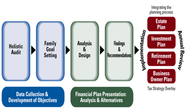 Our Process | NextStage Legacy Advisors