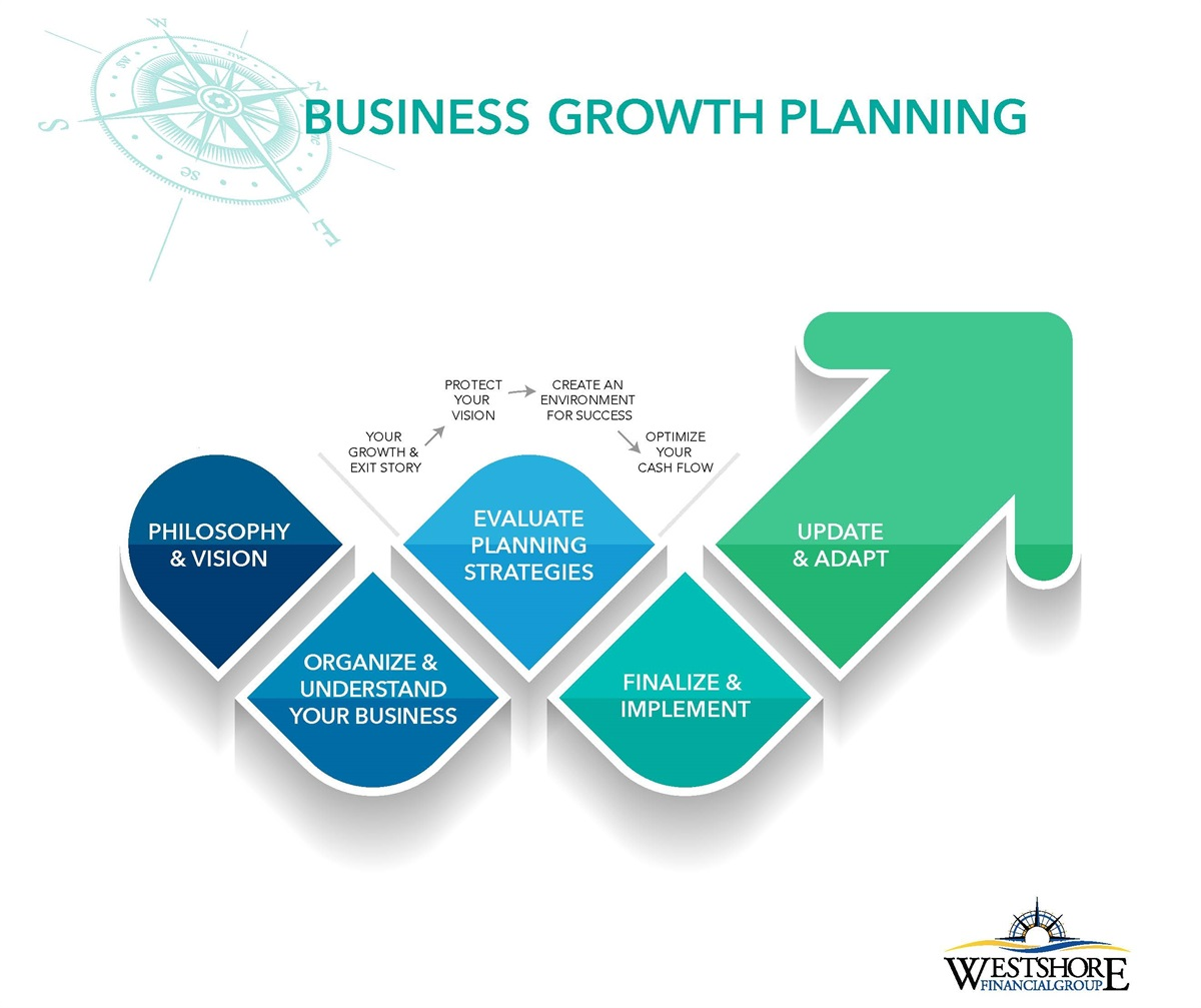 business planning for growth