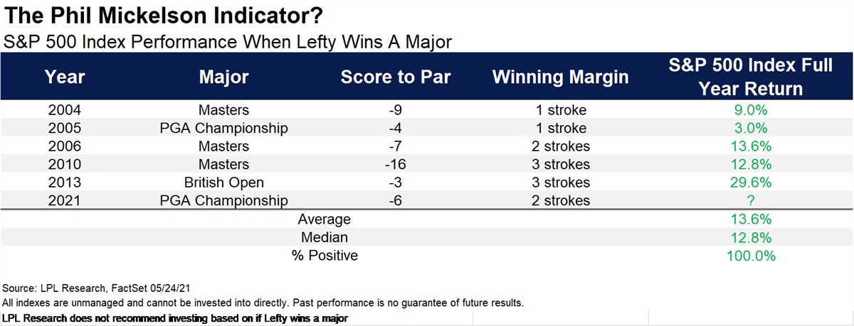 Three Things Investors Can Learn From Phil Mickelson's Win ...